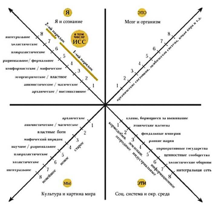 Схема секторов применительно к